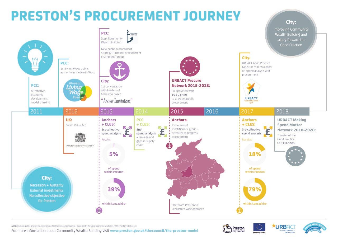 Preston's procurement journey