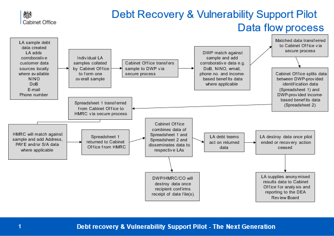 The data flow process for the debt recovery and vulnerability support pilot